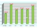 Bezrobotni zarejestrowani w SUP wg czasu pozostawania bez pracy w miesiącach 640x480.png